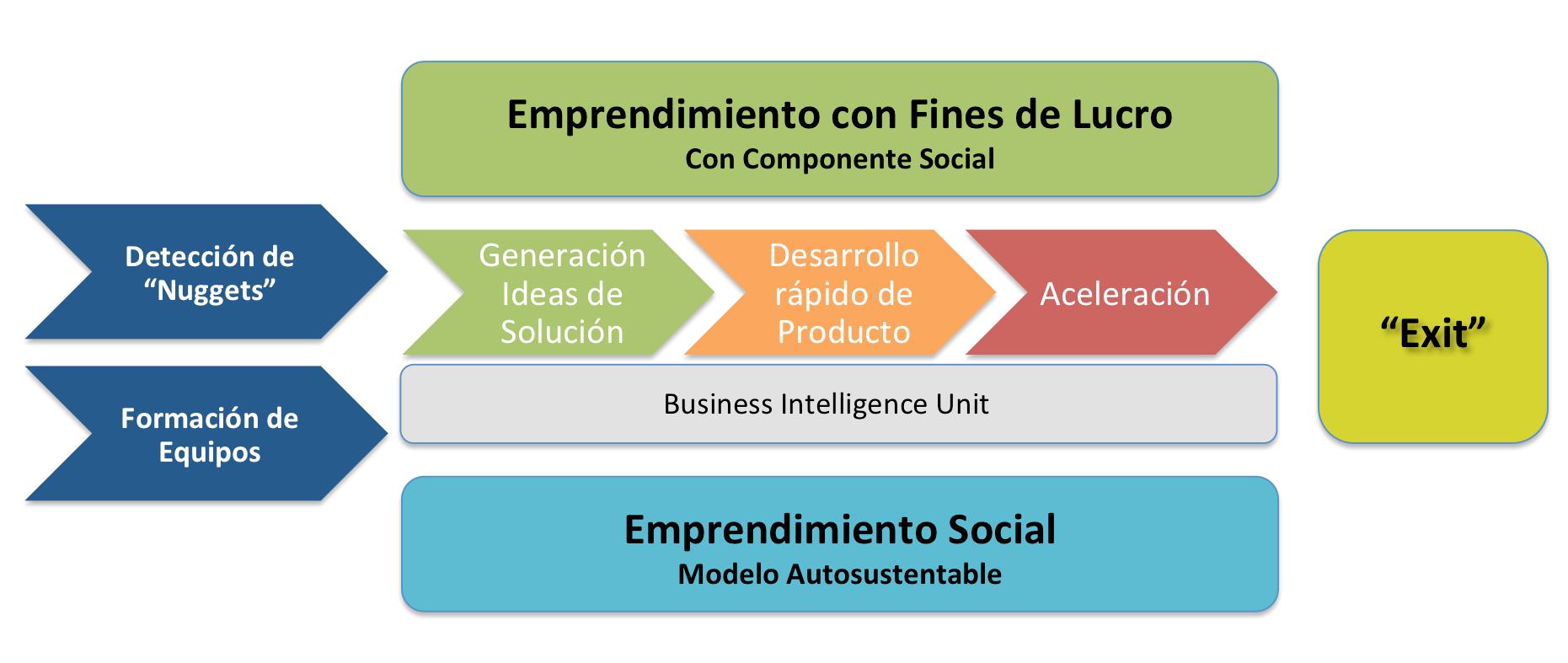 Inversión e Innovación